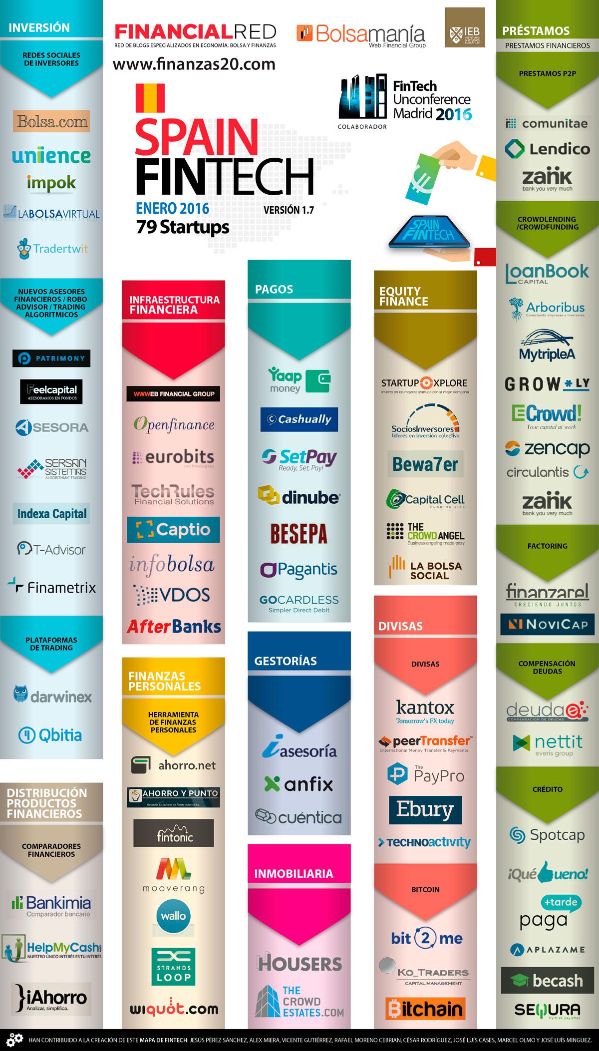 Infografía participantes Fintech Unconference