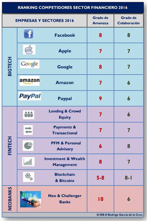 ranking-competidores-sector-financiero-2016