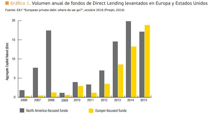 Volumen anual de fondos Direct lending levantados en Europa y Estados Unidos