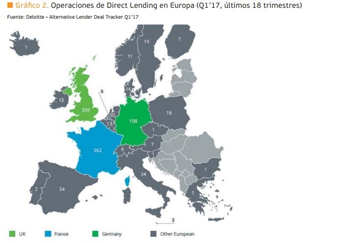 Operaciones Direct Lending en Europa